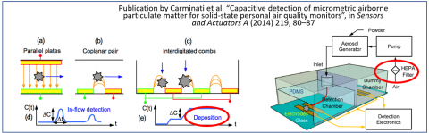 Capacitive Detection